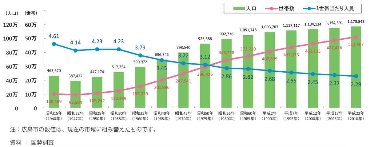 広島市/人口世帯数の推移イメージ