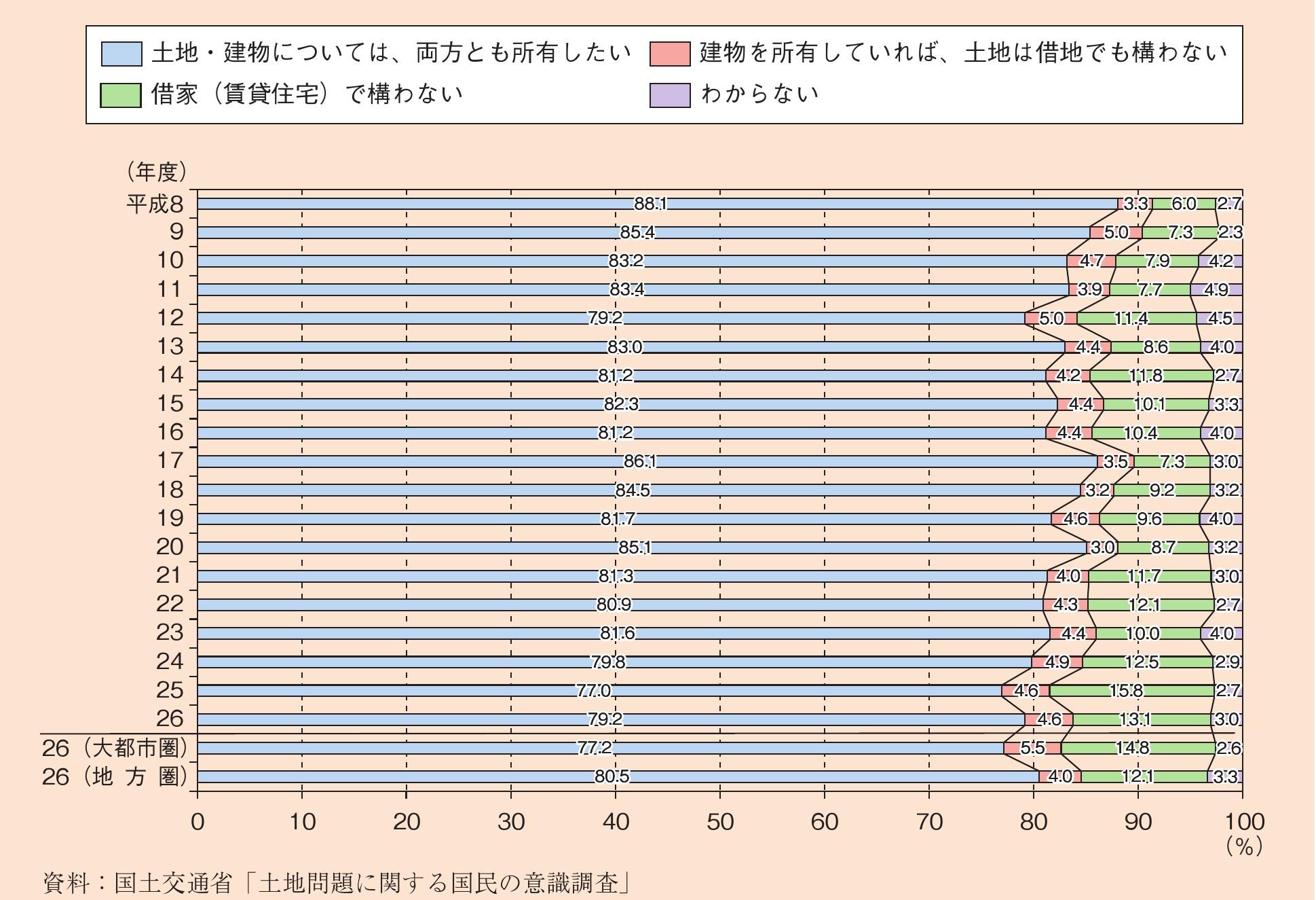 国土交通省/土地問題に関する国民の意識調査 イメージ