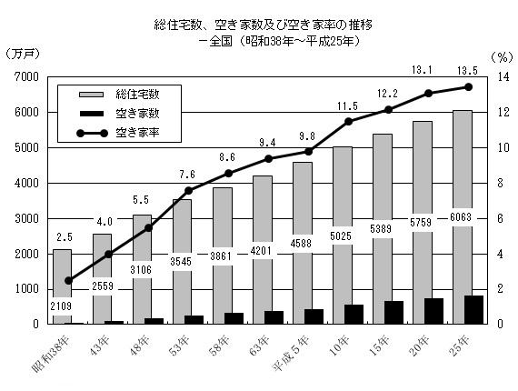 総住宅数、空き家数及び空き家率の推移(全国)イメージ