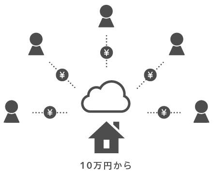 TATERU FUNDING 概念図